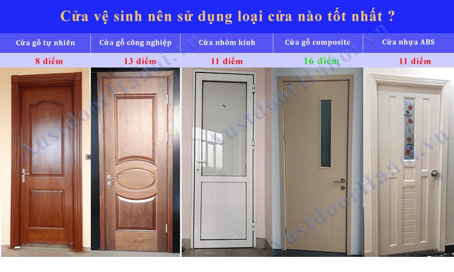 Cửa vệ sinh, cửa phòng tắm nên dùng dòng cửa nào