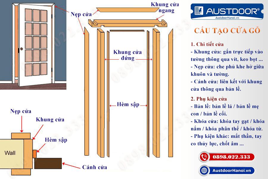cấu tạo cửa gồm 3 chi tiết cửa canh cửa, khung cửa, nẹp cửa