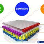 Vật liệu COMPOSITE là gì ?