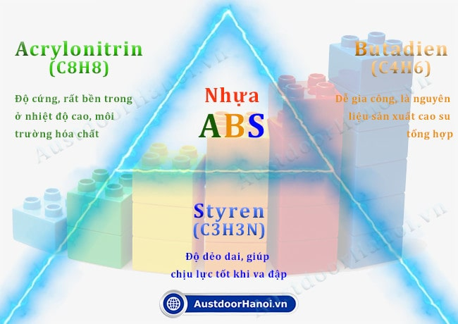 Nhựa ABS là gì, có an toàn độc không ?