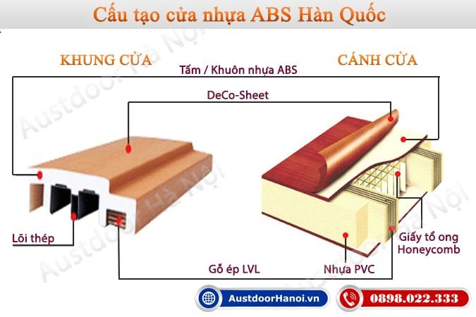 cấu tạo cửa nhựa ABS Hàn Quốc